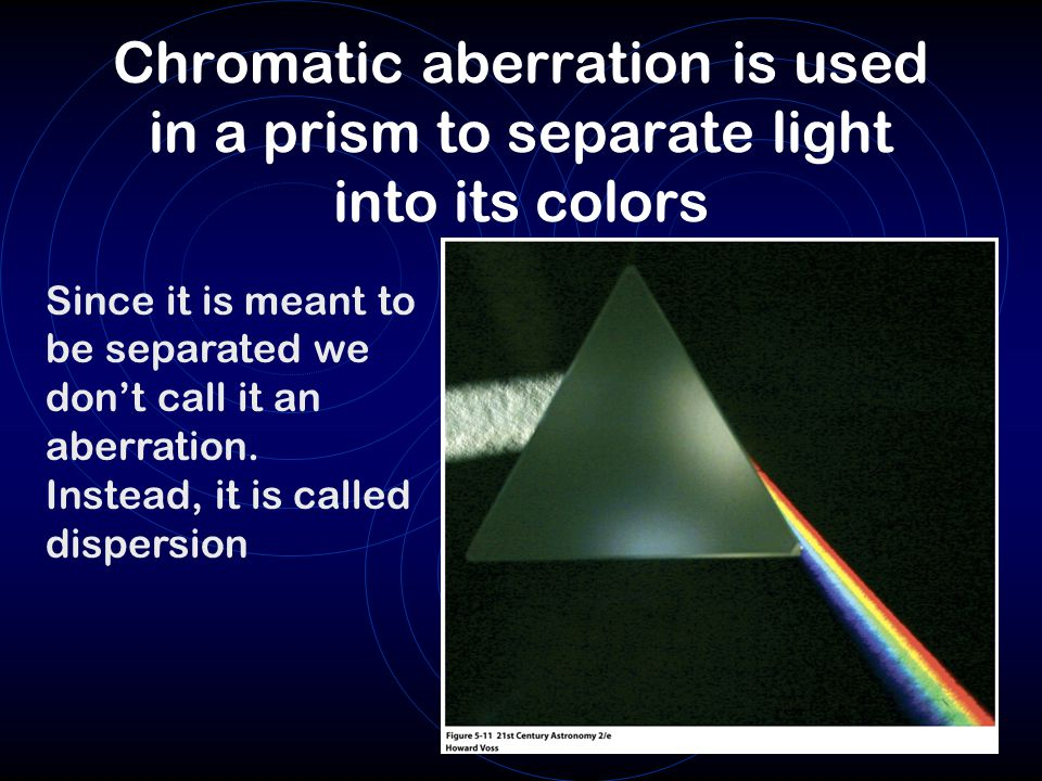 Chromatic aberration is used in a prism to separate light into its colors