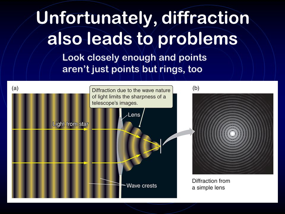 Unfortunately, diffraction also leads to problems