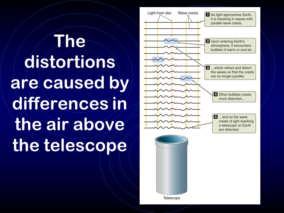 The distortions are caused by differences in the air above the telescope