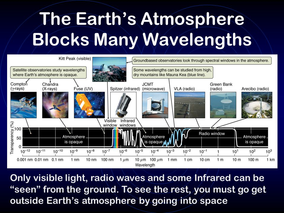 The Earth's Atmosphere Blocks Many Wavelengths
