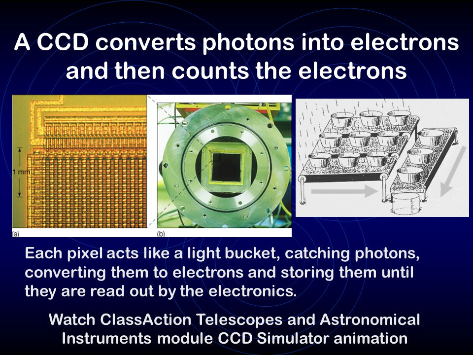 A CCD converts photons into electrons and then counts the electrons