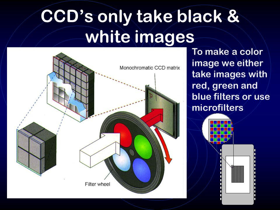 CCD's only take black & white images