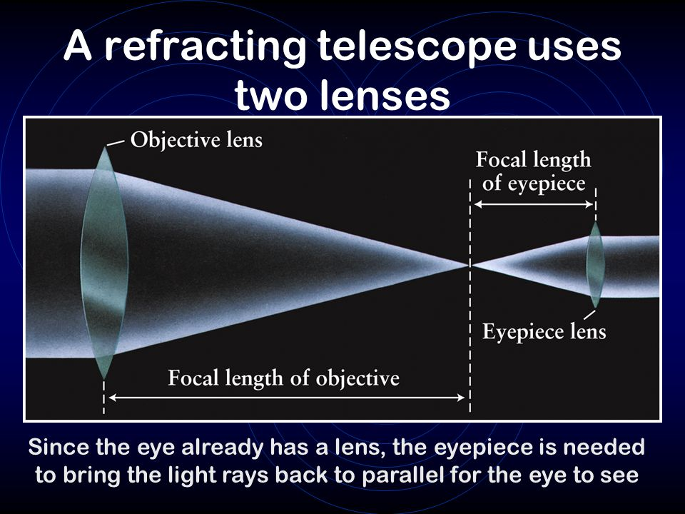 A refracting telescope uses two lenses