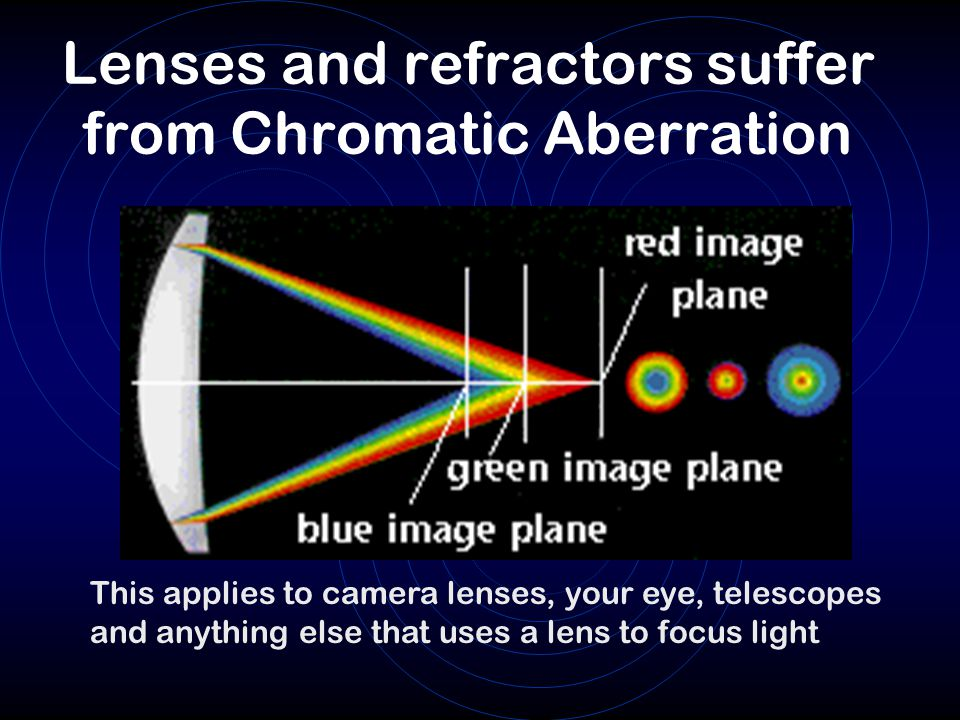 Lenses and refractors suffer from Chromatic Aberration