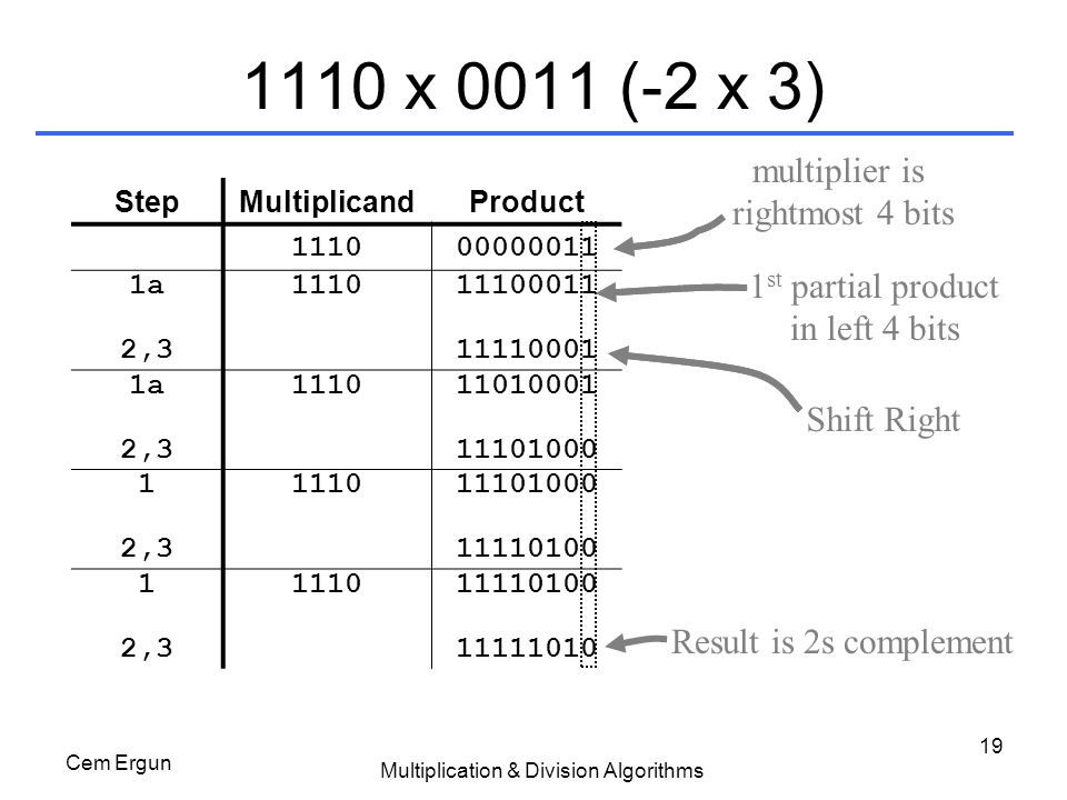 Multiplication & Division Algorithms