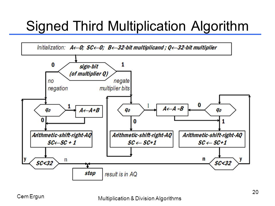 Signed Third Multiplication Algorithm