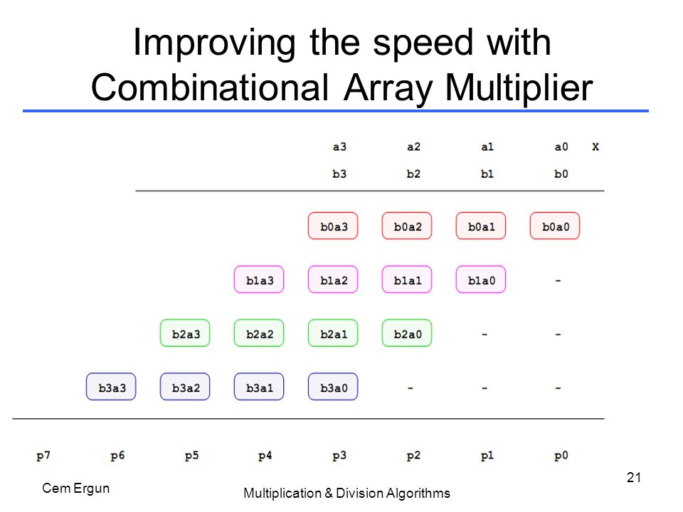 Improving the speed with Combinational Array Multiplier
