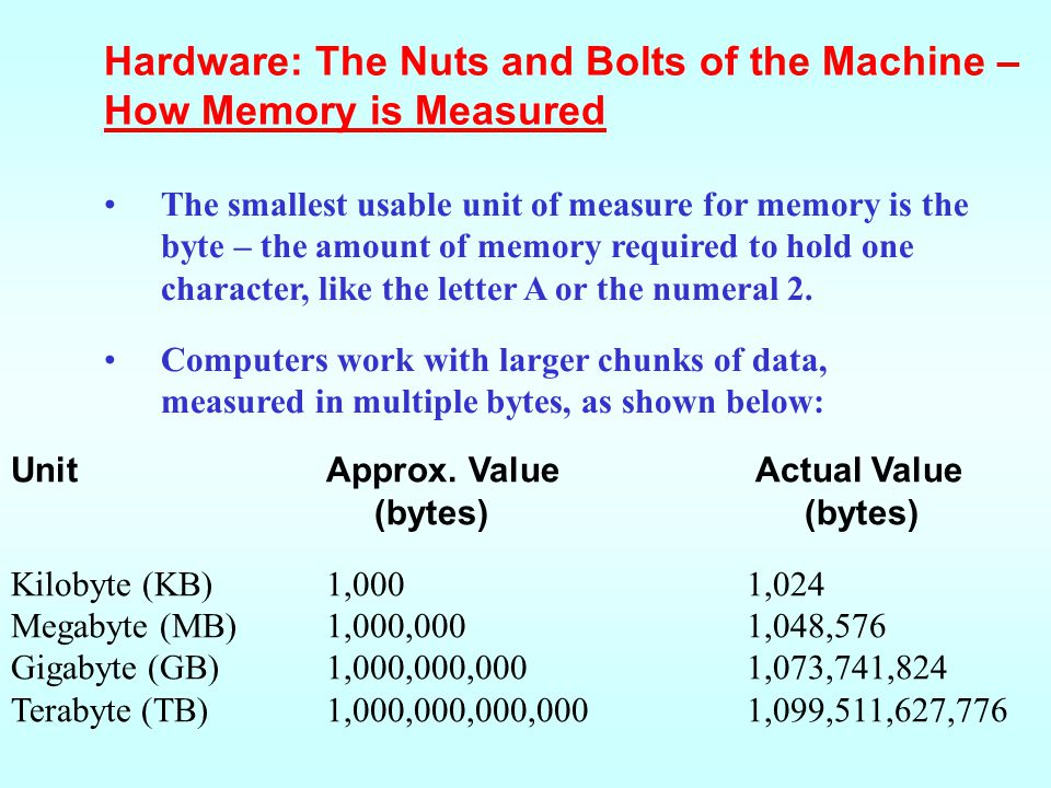 Hardware: The Nuts and Bolts of the Machine – How Memory is Measured
