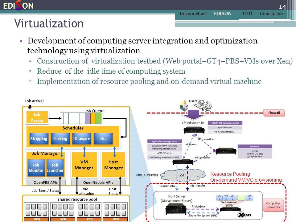 Virtualization EDISON