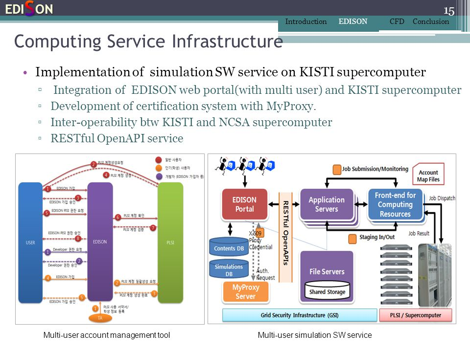Computing Service Infrastructure