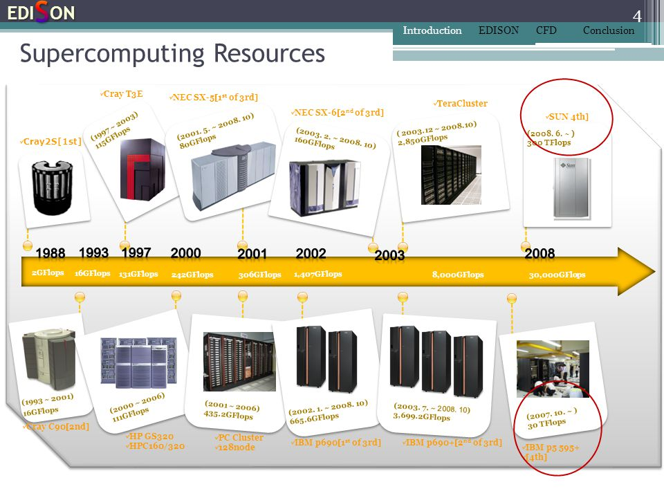 Supercomputing Resources