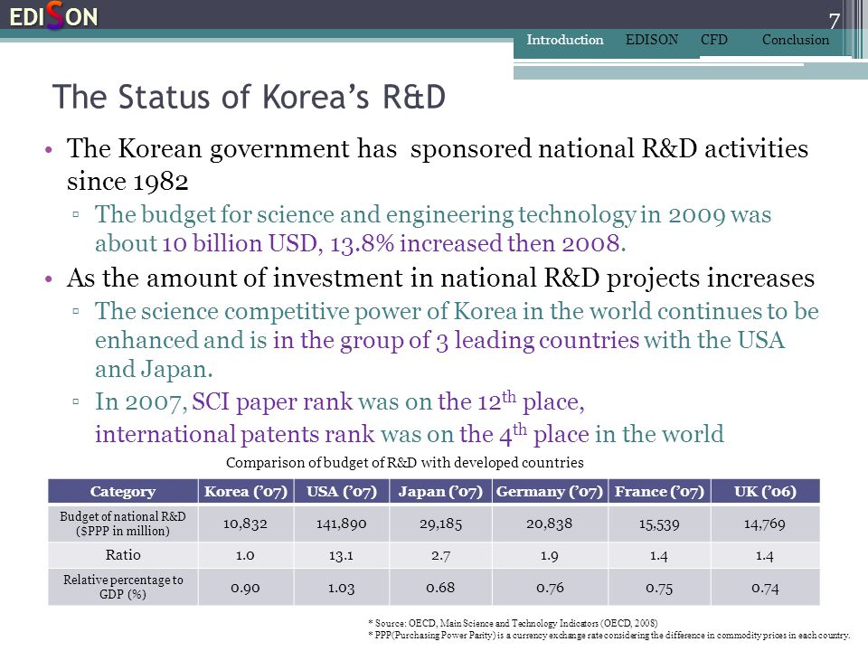 The Status of Korea's R&D
