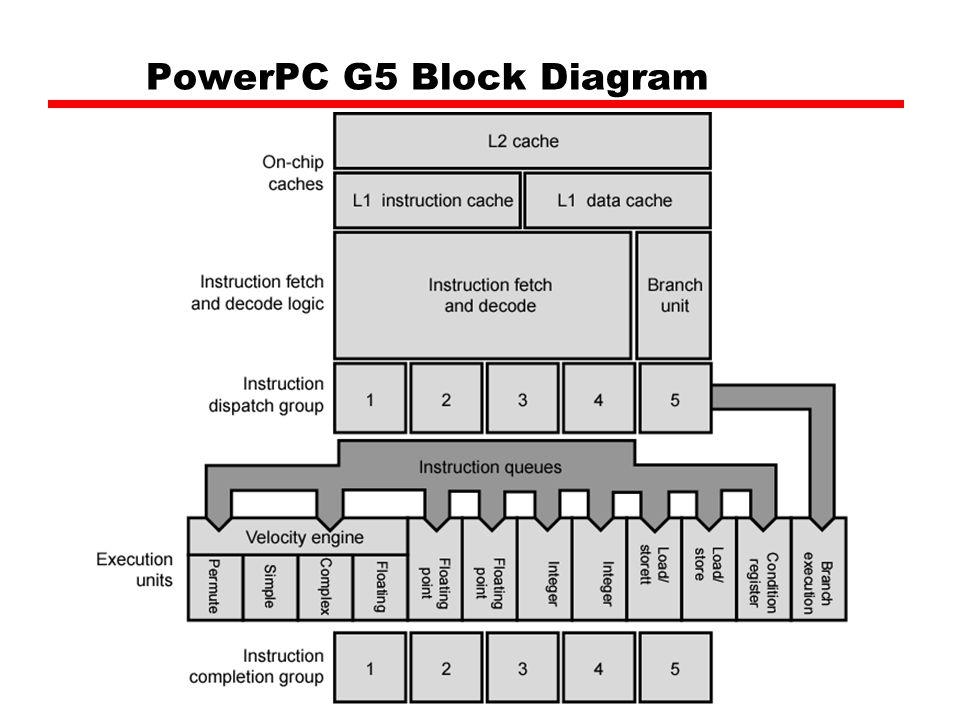 PowerPC G5 Block Diagram