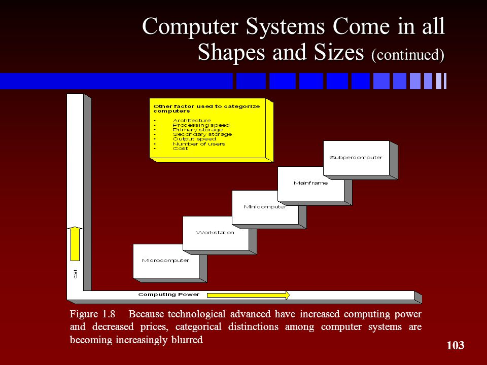 Computer Systems Come in all Shapes and Sizes (continued)
