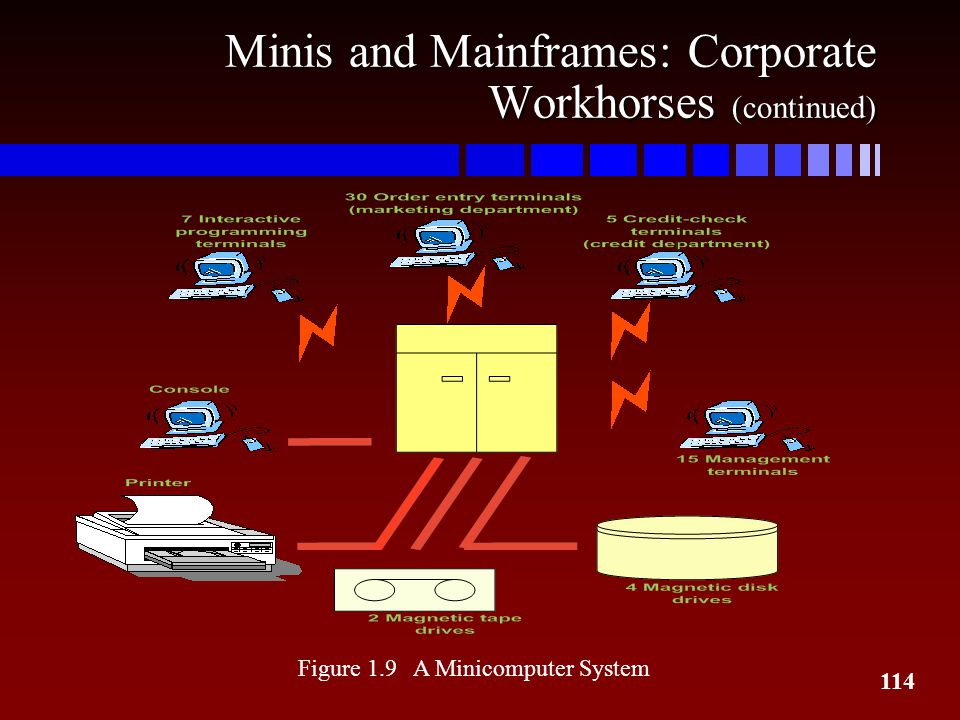 Minis and Mainframes: Corporate Workhorses (continued)