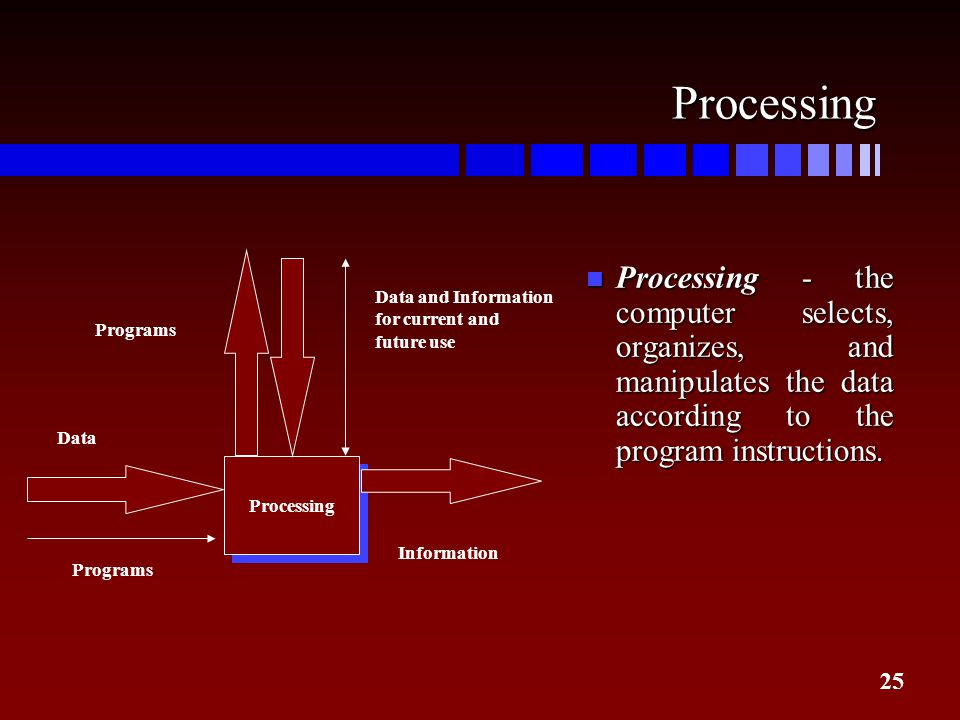 Processing Processing. Programs. Data and Information. for current and. future use. Data. Information.