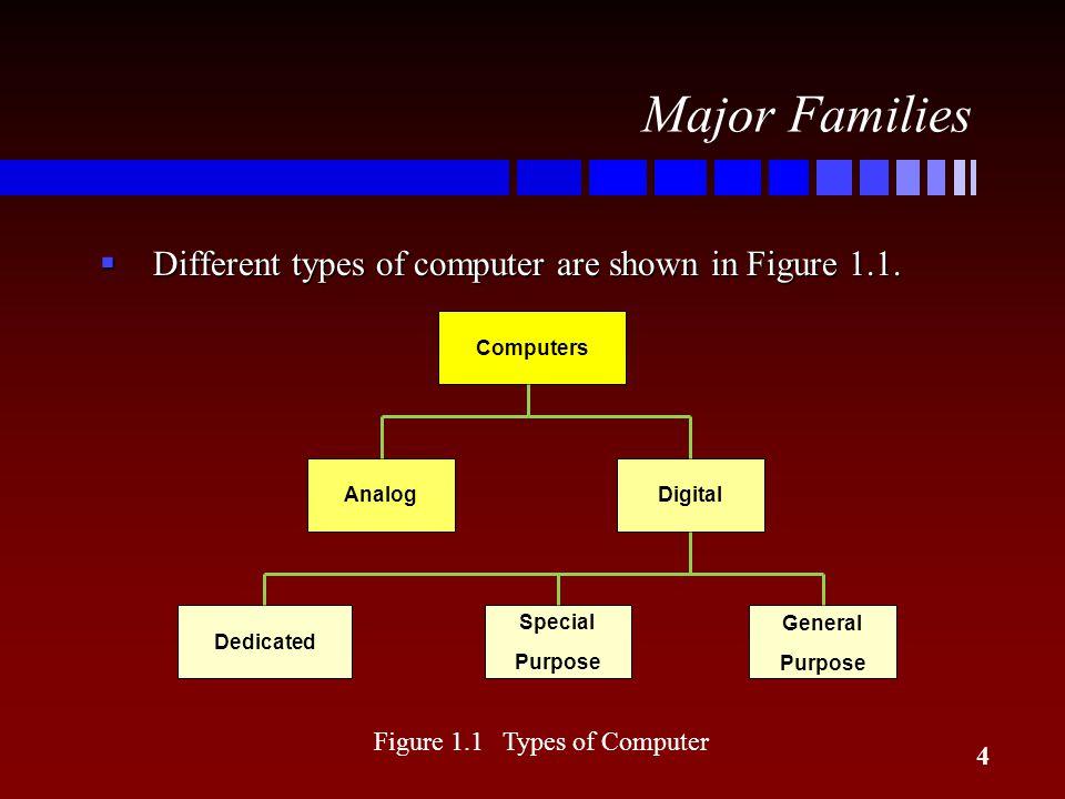 Figure 1.1 Types of Computer