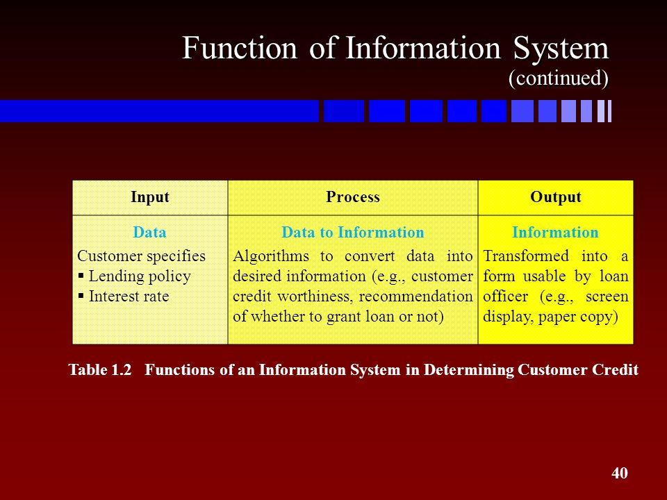 Function of Information System (continued)