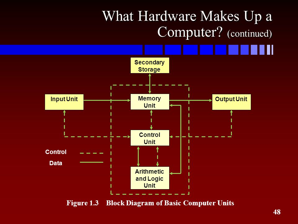 What Hardware Makes Up a Computer (continued)