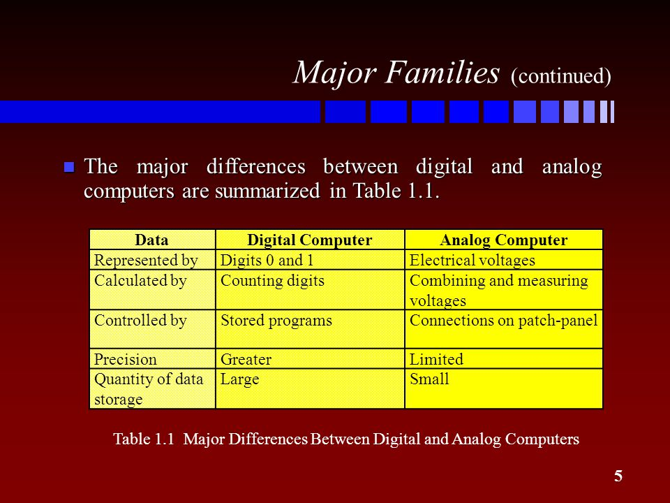 Table 1.1 Major Differences Between Digital and Analog Computers