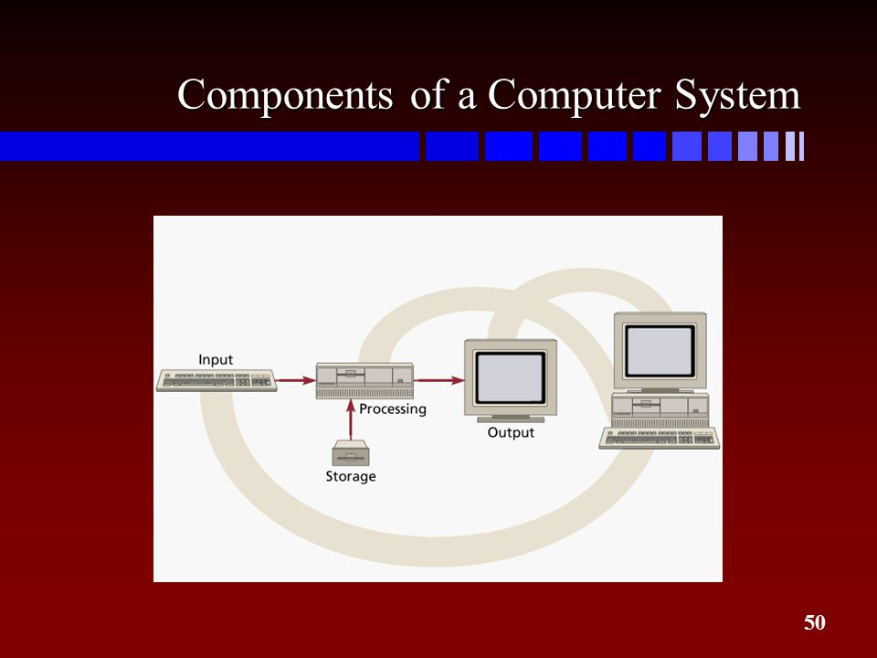 four basic computer elements Intuitively, a computation involves the following three components:  a computer  is a fundamental discovery of human mind  a stupendous example is provided  by the proof of the four color conjecture, a curious mathematical problem that.