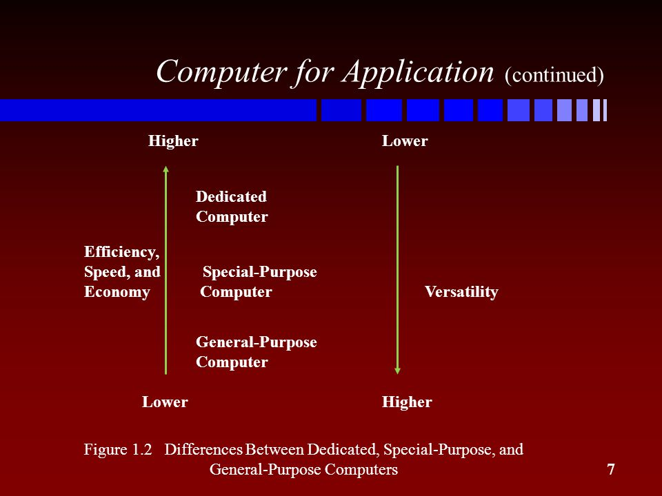 an introduction to computers and information processing Information processing theory  in the model below, you can see the direct comparison between human processing and computer processing within this model, .