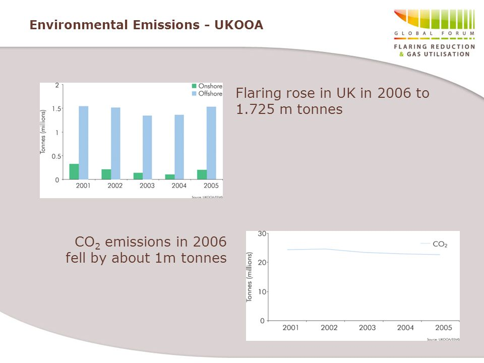 Environmental Emissions - UKOOA