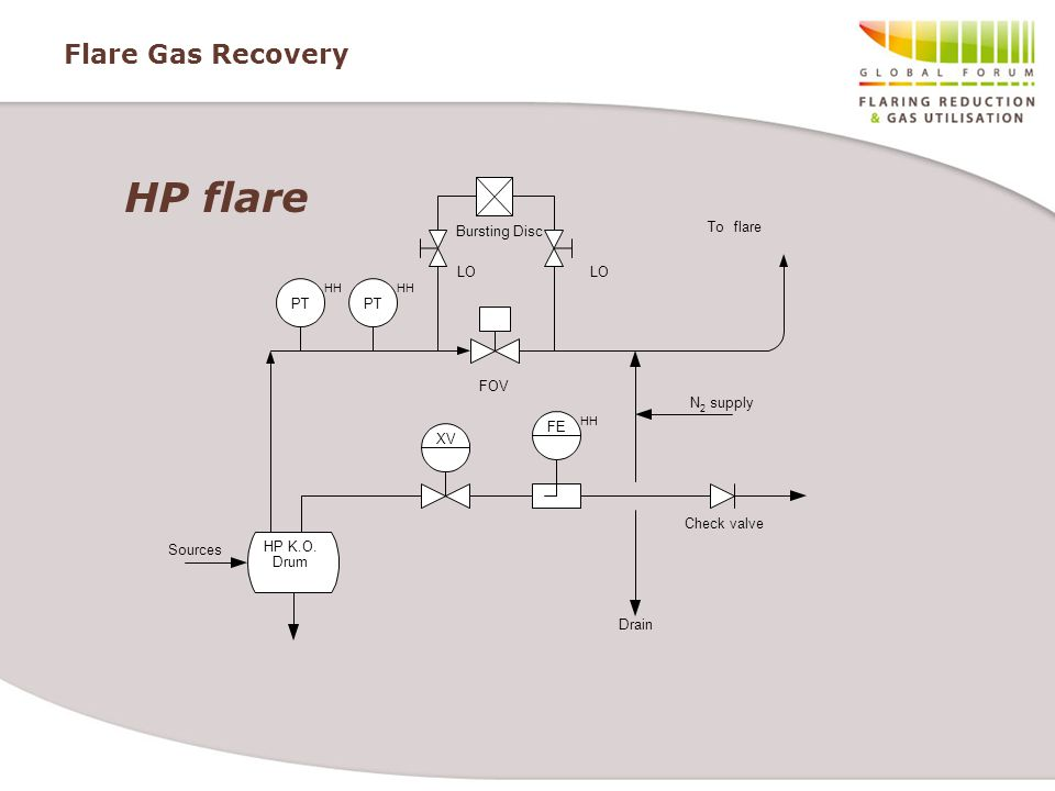 HP flare Flare Gas Recovery Bursting Disc To flare LO LO PT PT FOV N