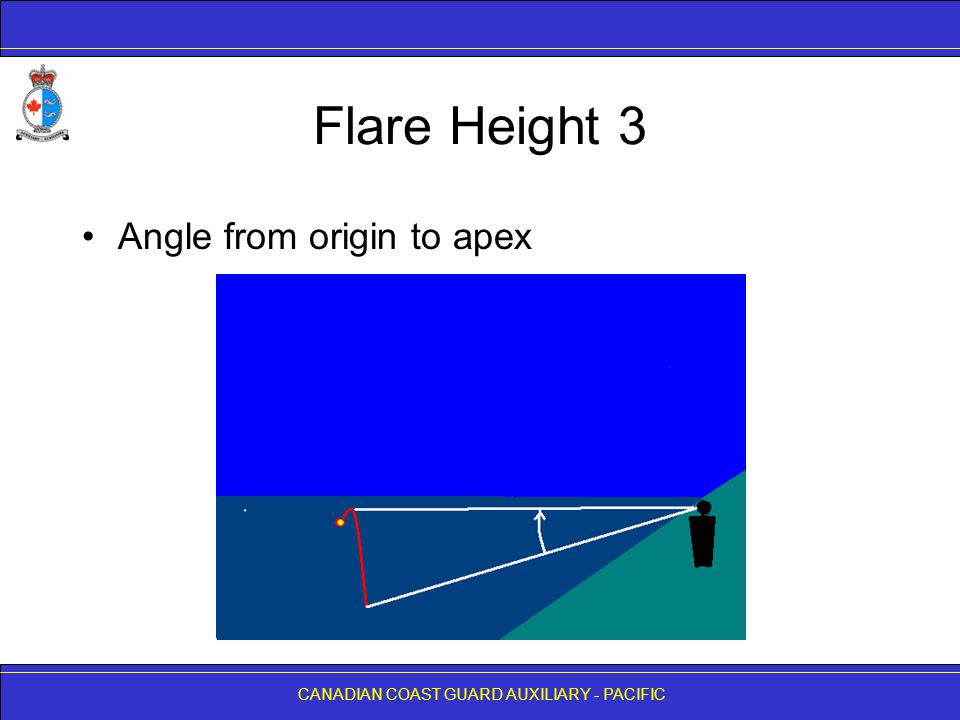 Flare Height 3 Angle from origin to apex