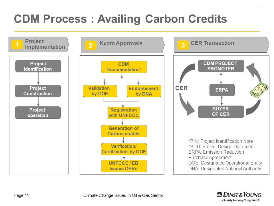 CDM Process : Availing Carbon Credits