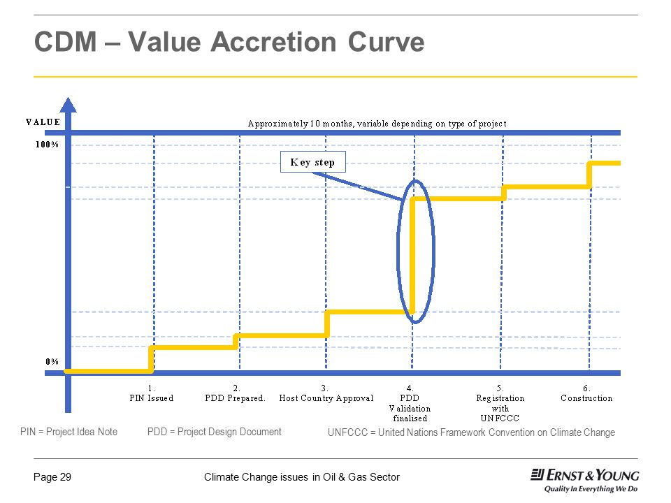 CDM – Value Accretion Curve