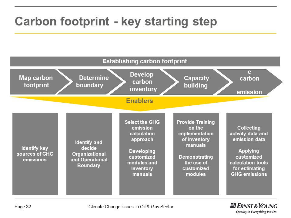 Carbon footprint - key starting step