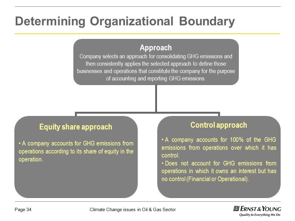 Determining Organizational Boundary