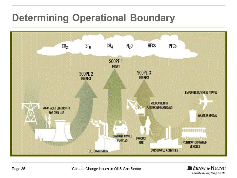Determining Operational Boundary