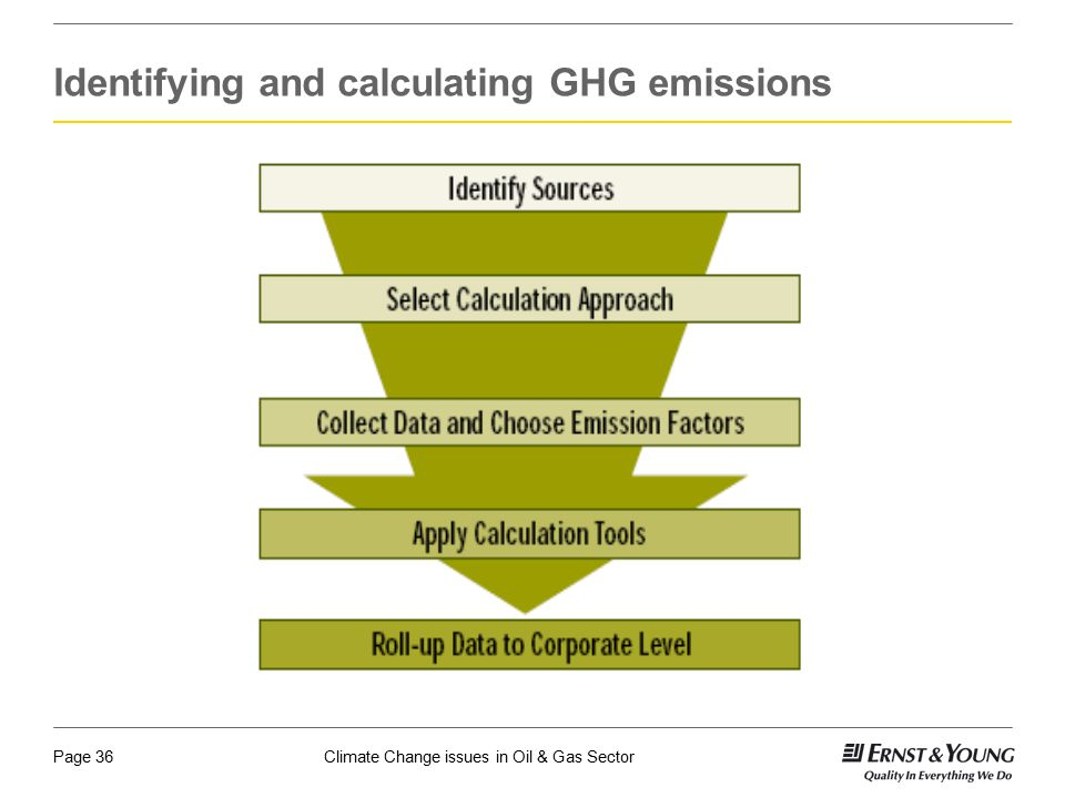 Identifying and calculating GHG emissions