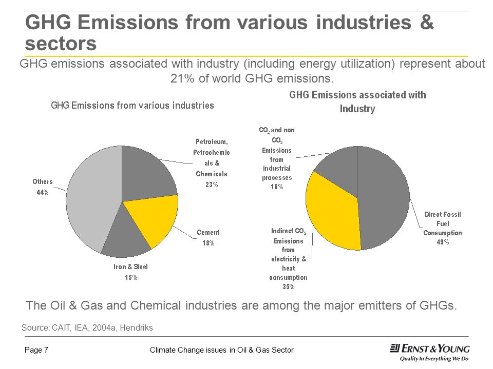 GHG Emissions from various industries & sectors