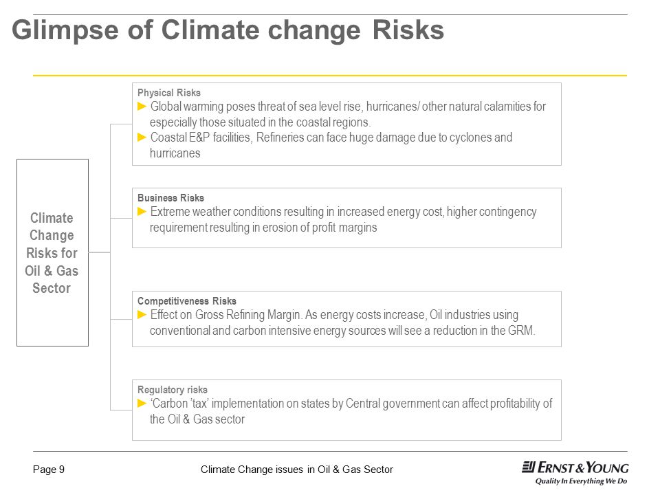 Glimpse of Climate change Risks