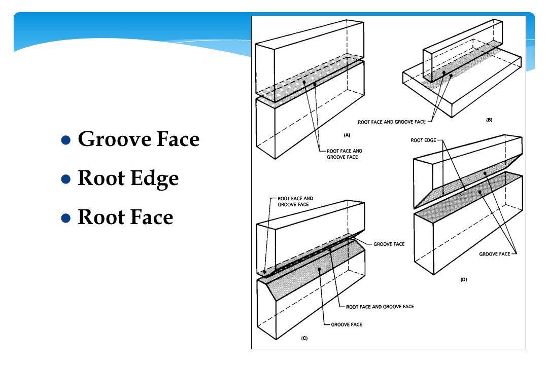 Groove Face Root Edge Root Face