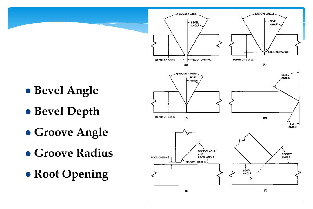 Bevel Angle Bevel Depth Groove Angle Groove Radius Root Opening