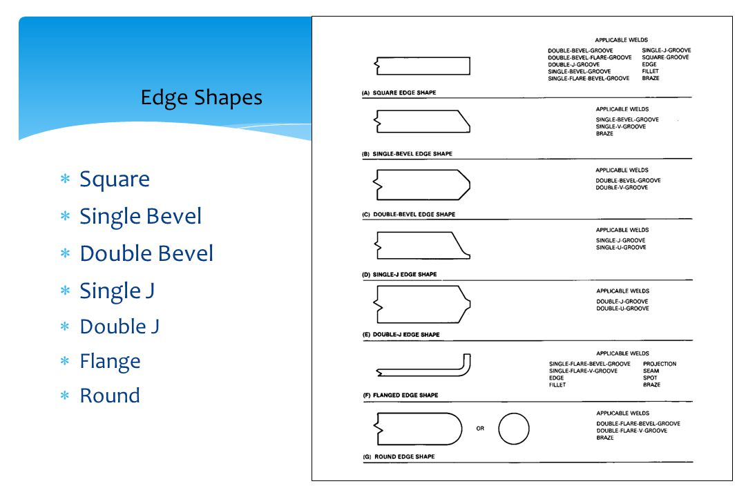 Edge Shapes Square Single Bevel Double Bevel Single J Double J Flange