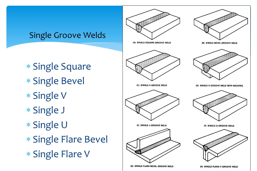 Single Groove Welds Single Square Single Bevel Single V Single J