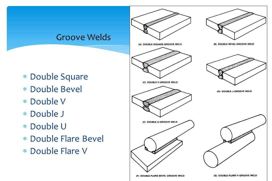 Groove Welds Double Square Double Bevel Double V Double J Double U