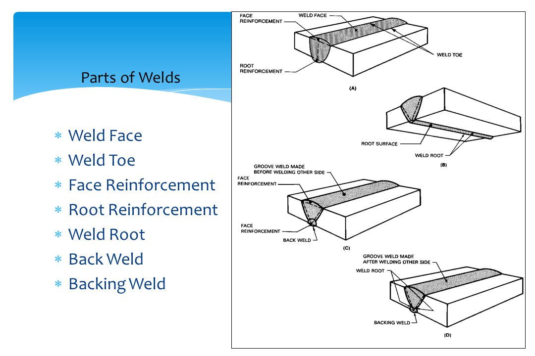 Parts of Welds Weld Face Weld Toe Face Reinforcement