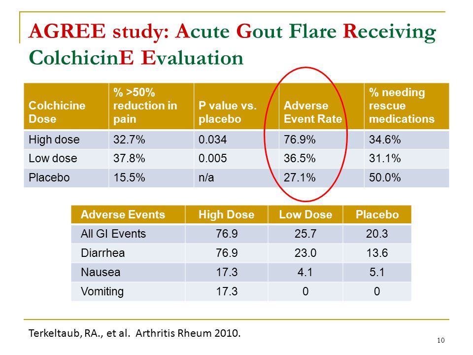 AGREE study: Acute Gout Flare Receiving ColchicinE Evaluation
