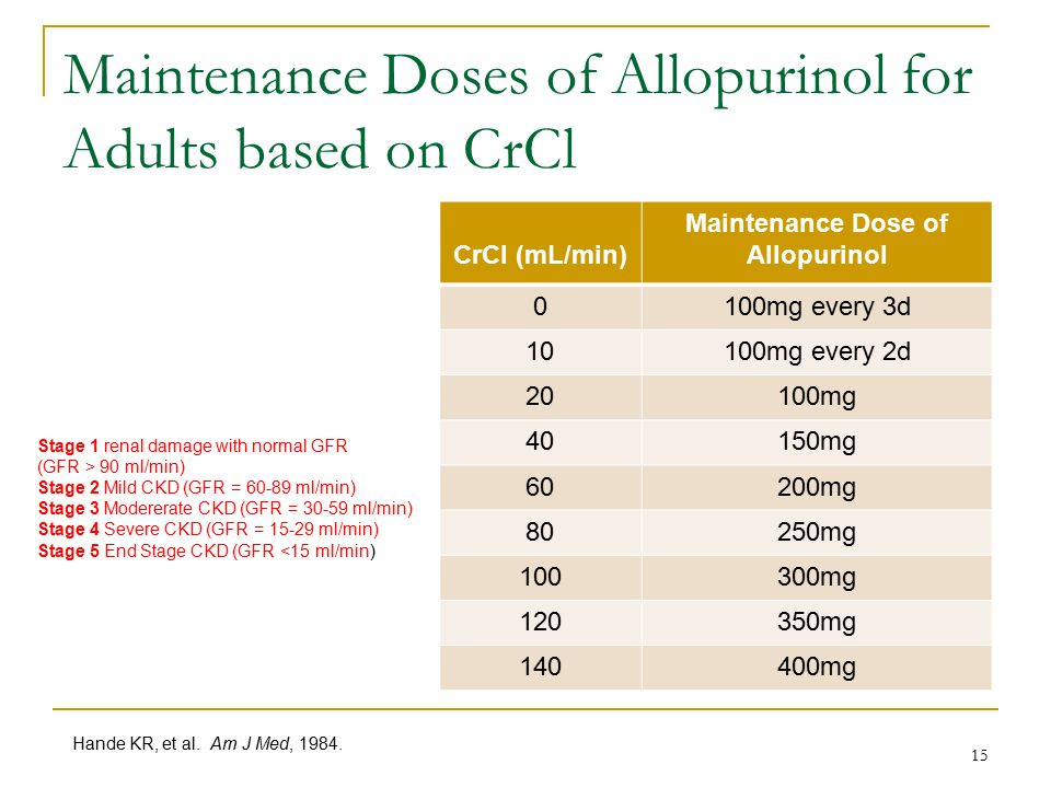 Maintenance Doses of Allopurinol for Adults based on CrCl