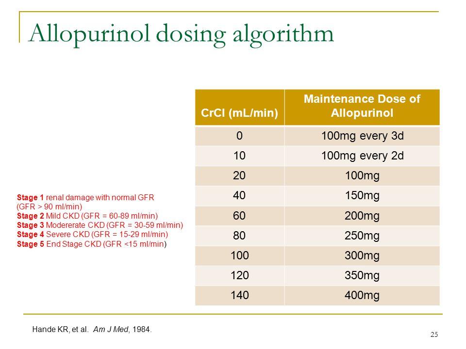 Allopurinol dosing algorithm