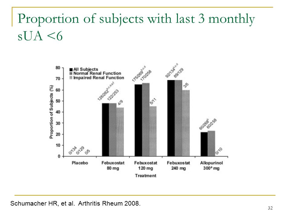 Proportion of subjects with last 3 monthly sUA <6