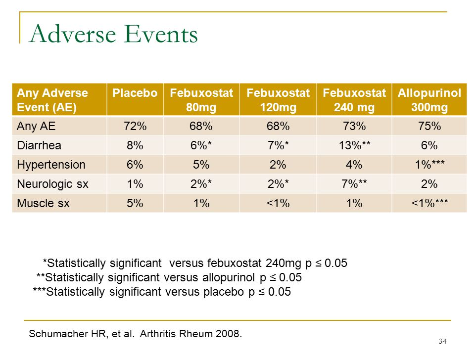 Adverse Events Any Adverse Event (AE) Placebo Febuxostat 80mg