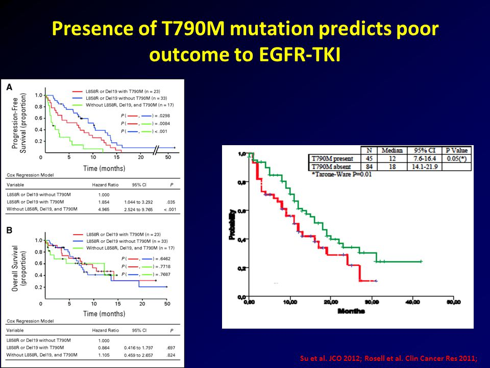 Presence of T790M mutation predicts poor outcome to EGFR-TKI