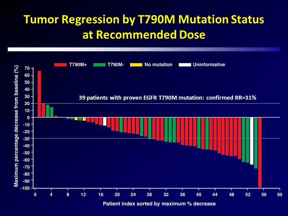 Tumor Regression by T790M Mutation Status at Recommended Dose